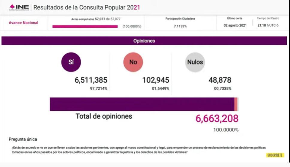 consulta-popular- resultados