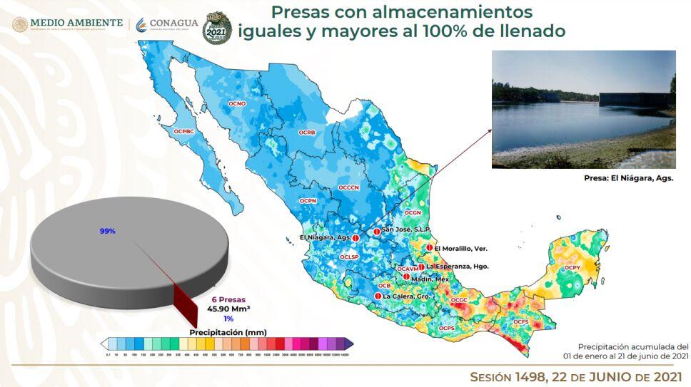 Hasta el 21 de junio, de las 210 principales presas de México, 6 están al 100% de su nivel de almacenamiento. Cutzamala esta al 37.4%