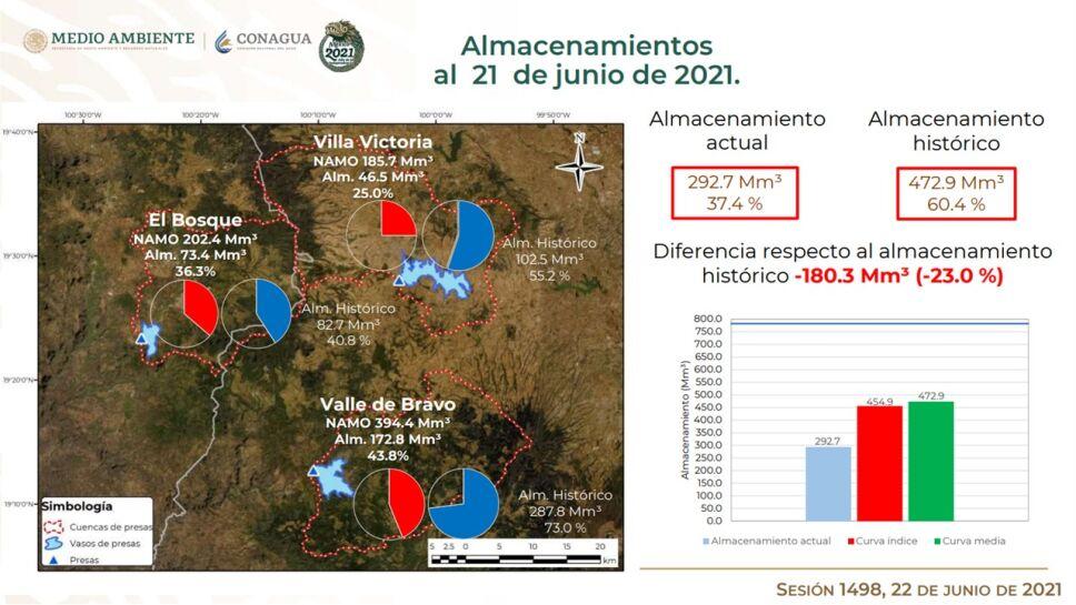 Almacenimiento de presas del Sistema Cutzamala al 21 de junio 2021