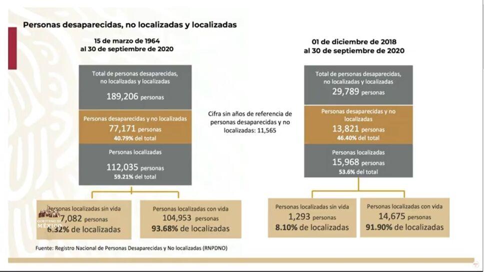 Personas desaparecidas, no localizadas y localizadas de 1964 a 2020