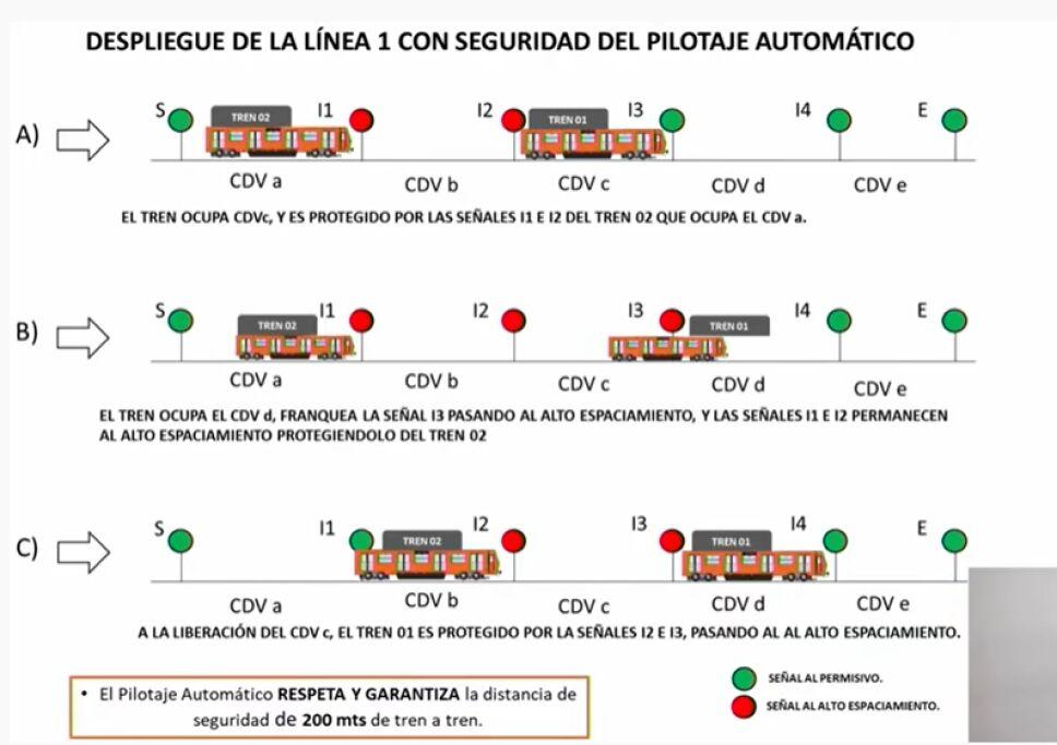 seguridad-de-trenes-pilotaje-automático-línea-1