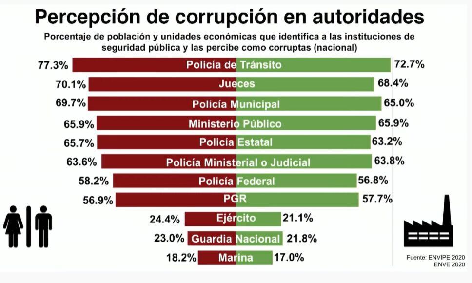 Percepción de la corrupción bajó, ya no existe: AMLO