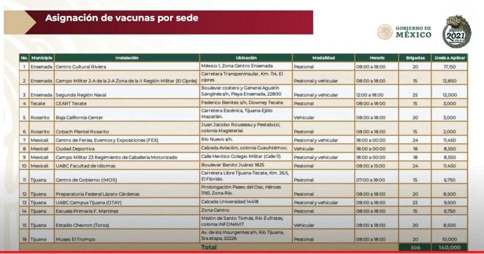 Inicia vacunación en 6 municipios de Baja California a partir de 18 años