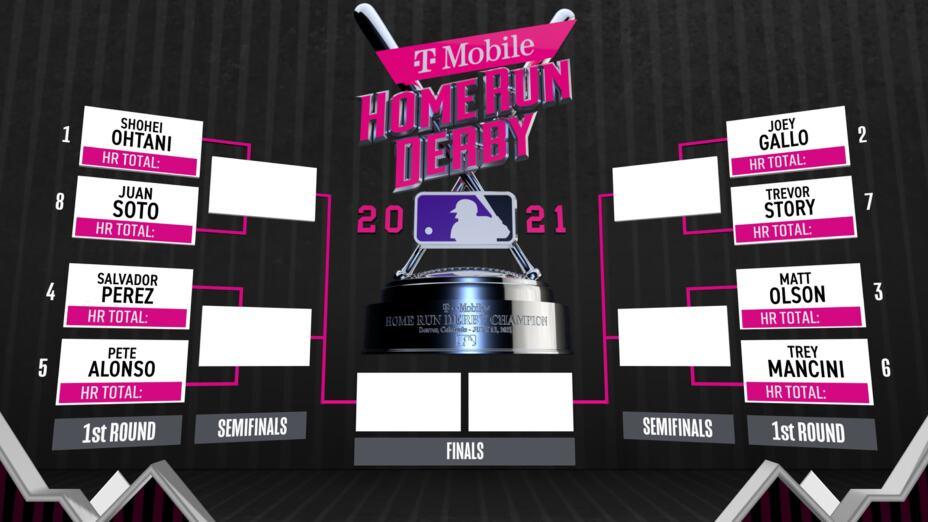 Home Run Derby 2021 MLB