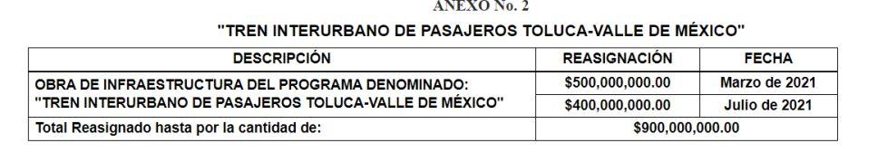 Para el Tren Interurbano México-Toluca se reasigna 900 mdp