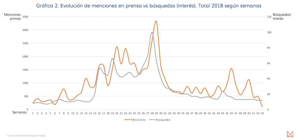 grafica de evolucion de menciones de Luis Miguel