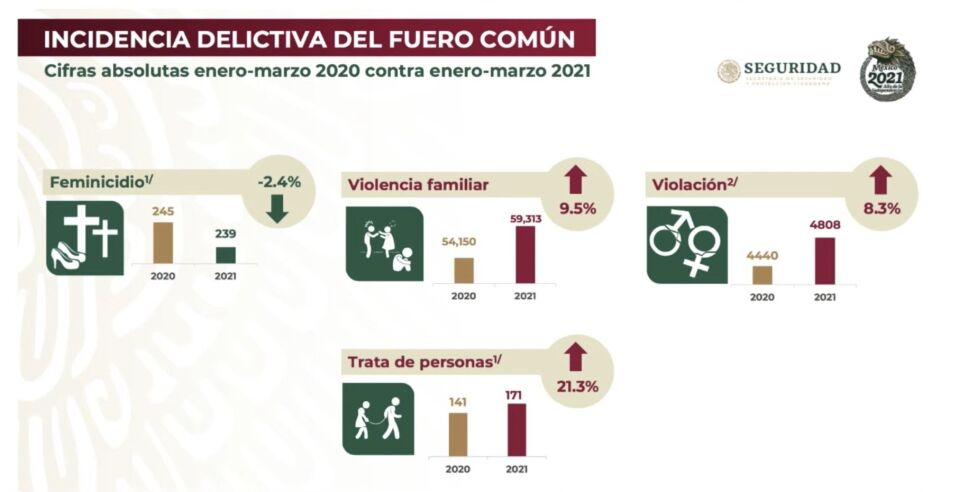 Disminuyen los feminicidios pero violaciones, trata y violencia familiar va al alza