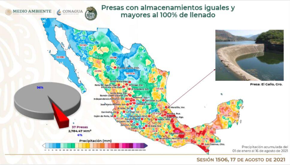 Informe Cutzamala: De las 210 principales presas del país hasta el 16 de agosto, 37 están al 100%.