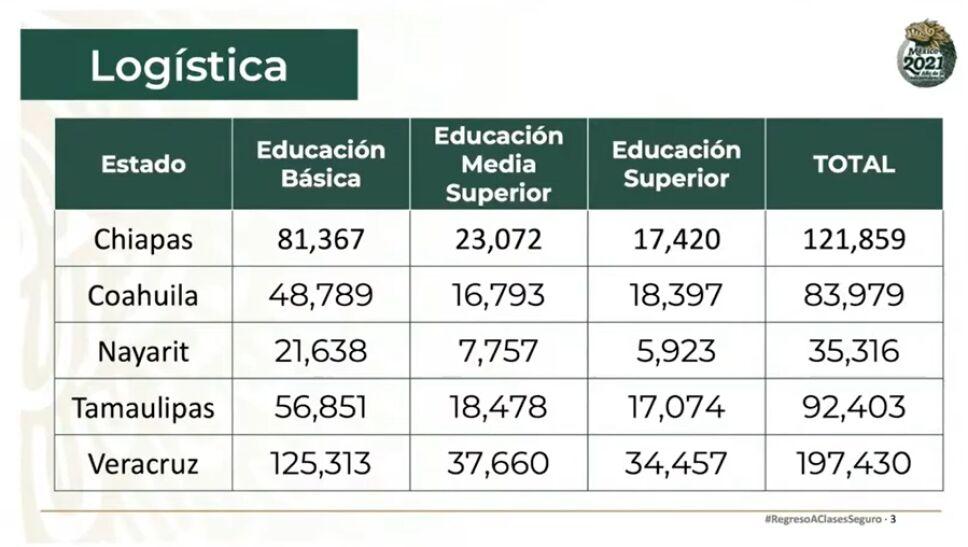 logística-vacuna-covid-19-maestros