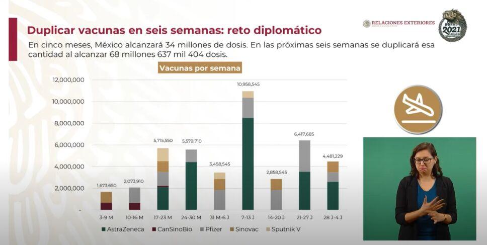 Prevén que México sume 34 millones de vacunas en cinco meses