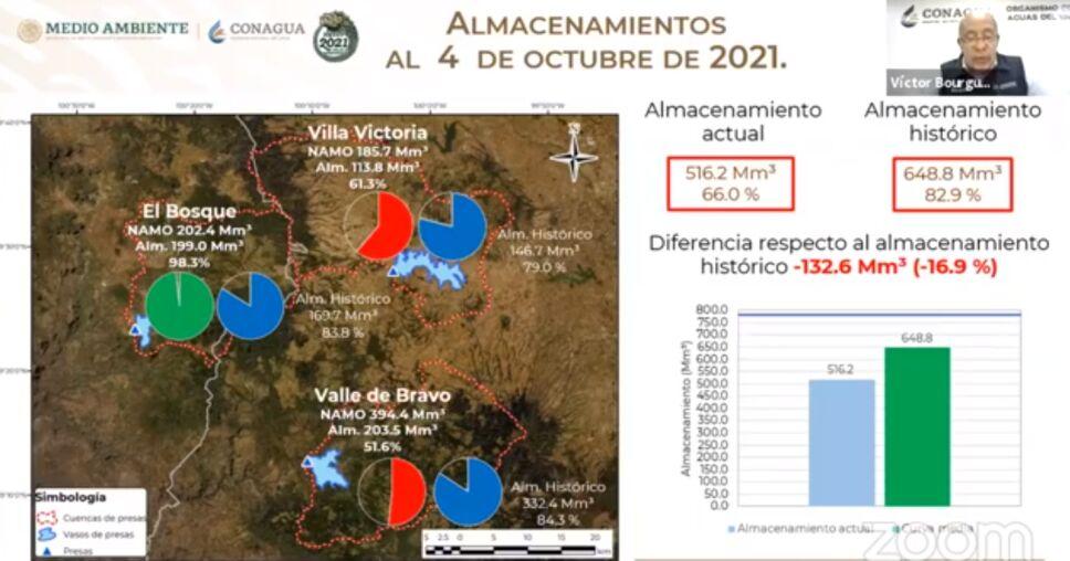 Sistema Cutzamala continúa su recuperación y se encuentra al 66% de su capacidad