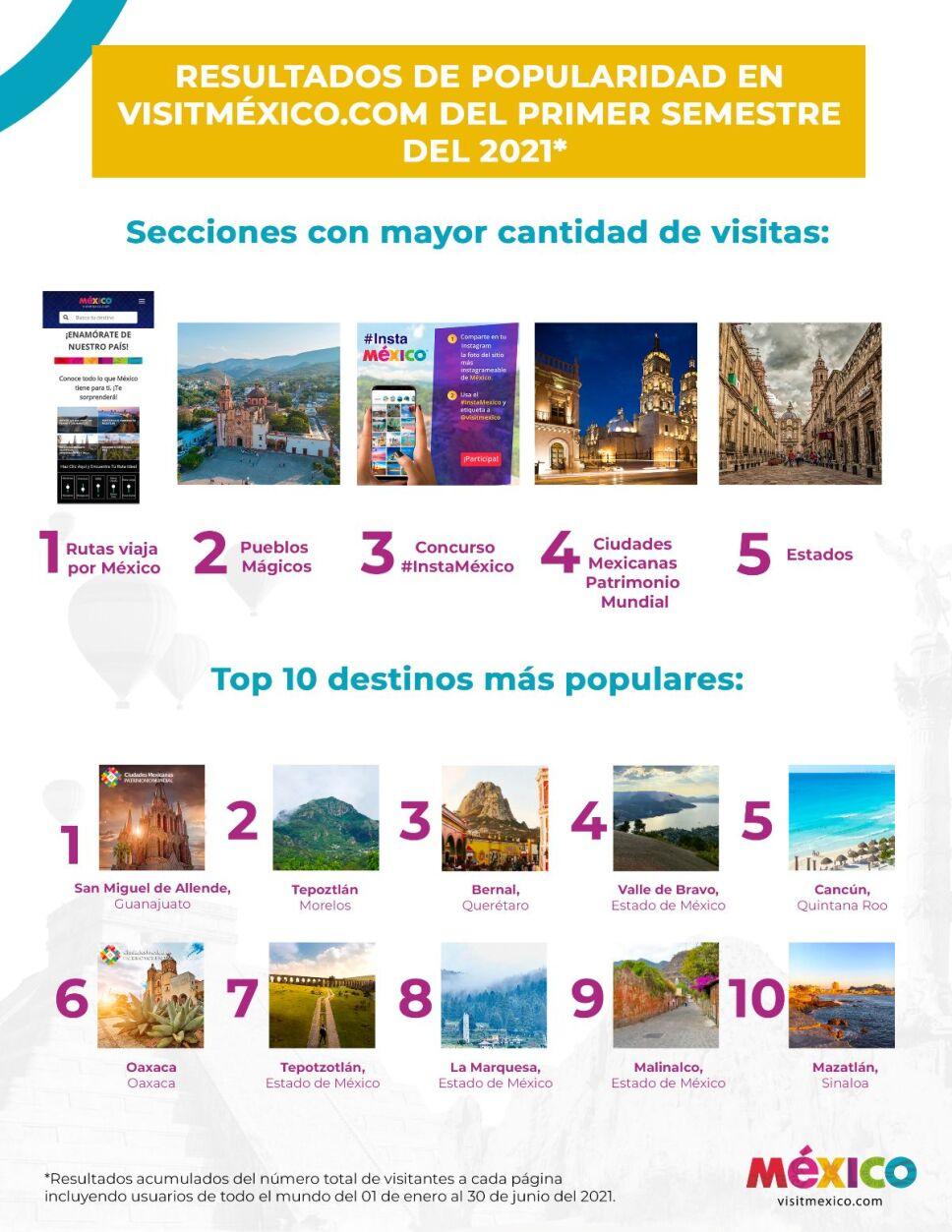 Destinos más populares de México