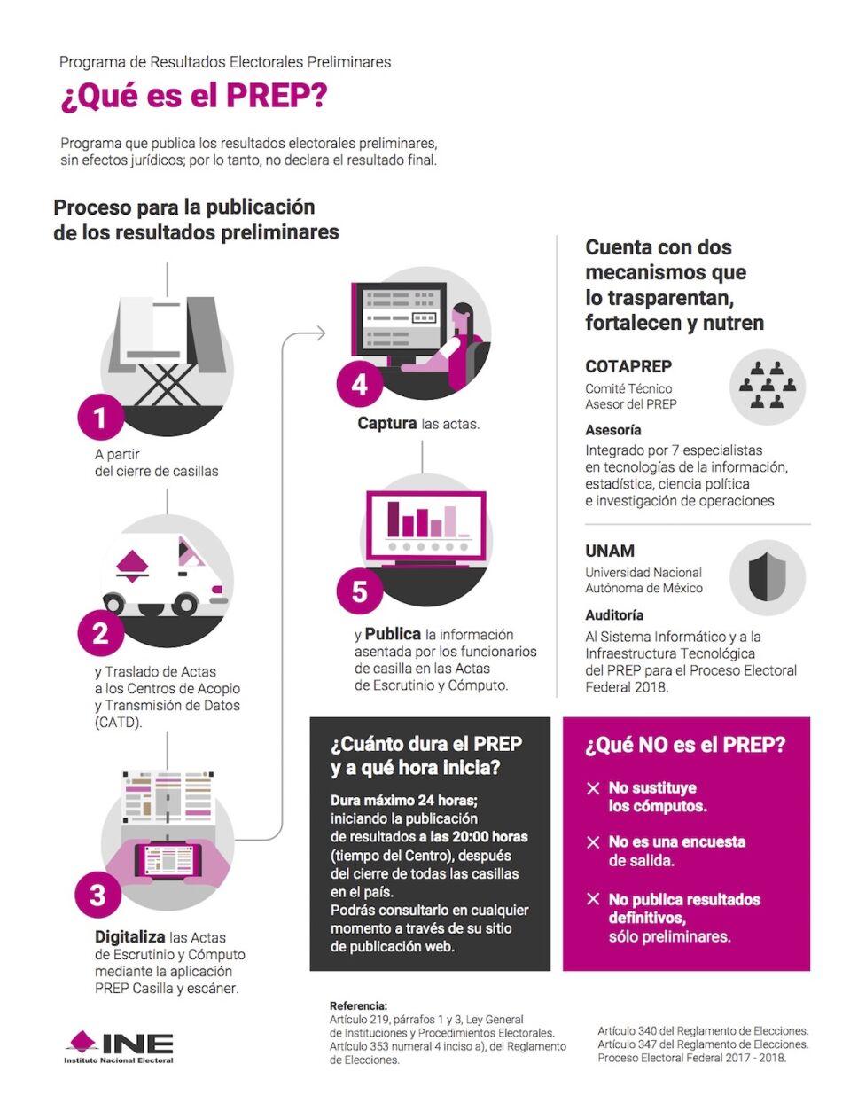 infografia que es el prep