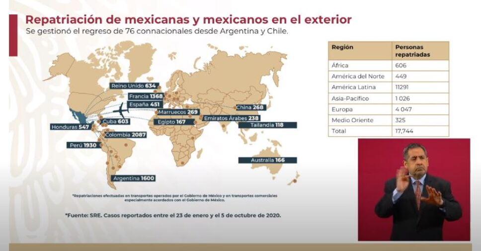 Esta semana se gestionó el regreso de 76 connacionales desde Argentina y Chile