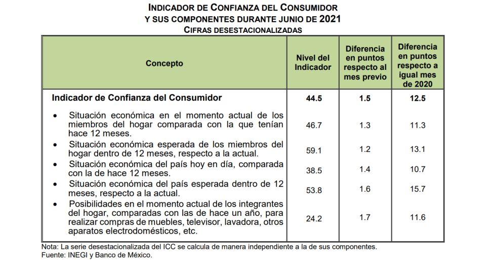 confianza-consumidor