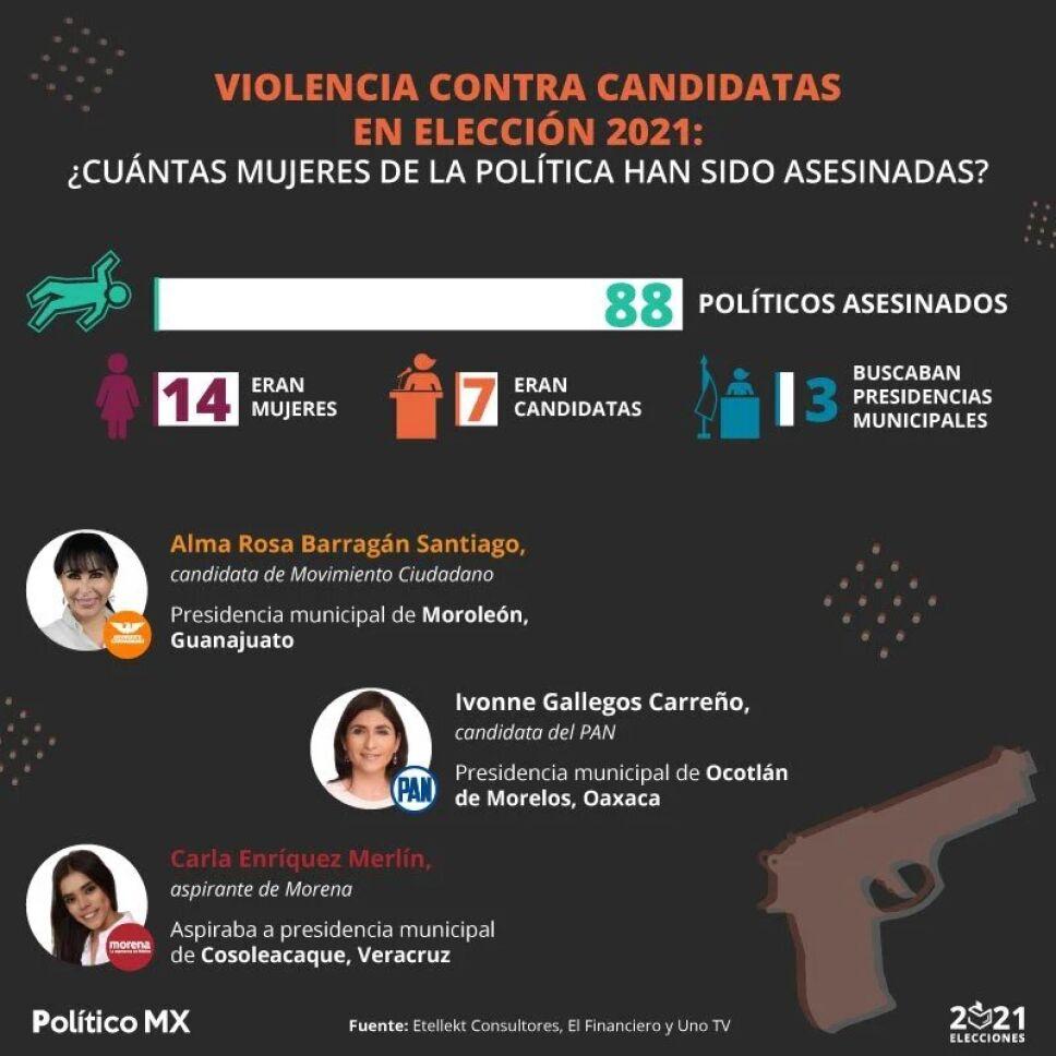 violencia contra candidatas eleccion 2021 mujeres asesinadas