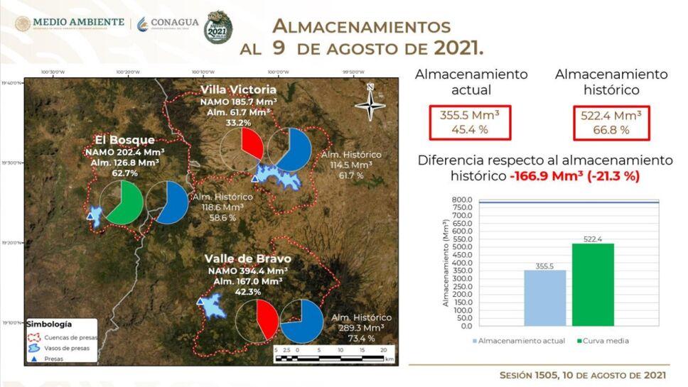 El Sistema Cutzamala continúa su recuperación gracias a las lluvias de los últimos días y se encuentra al 45.4% de su capacidad.