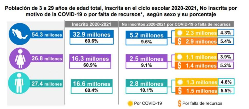 2.3 millones alumnos desertaron tras el cierre escuelas por COVID-19