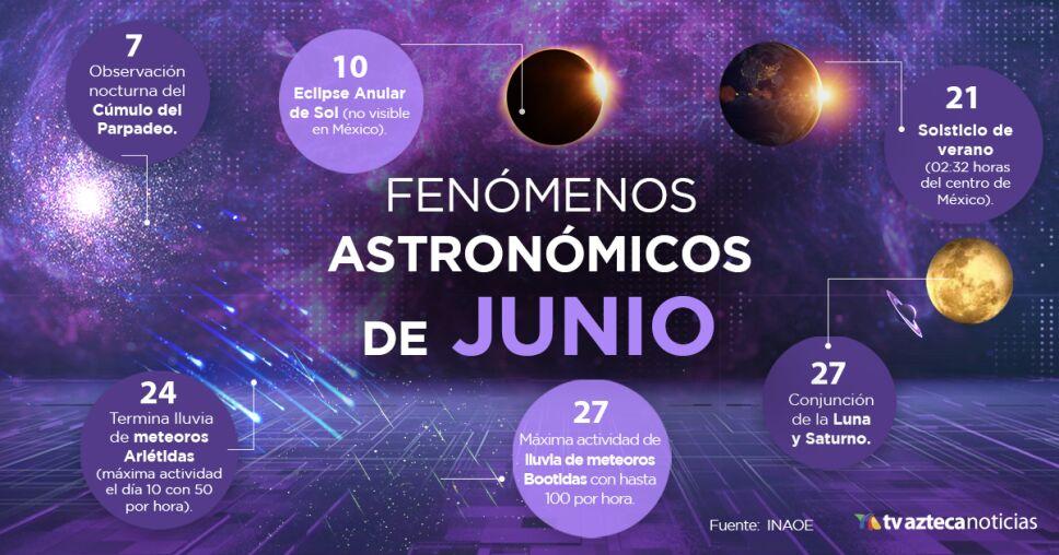 Fenómenos astronómicos de junio Eclipse de sol y equinoccio de verano.jpg
