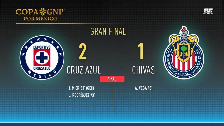 Min a min Final #CopaGNPPorMéxico 2-1