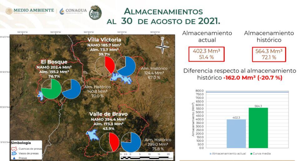 Sistema Cutzamala continúa su recuperación gracias a las lluvias y se encuentra al 51.4% de su capacidad.