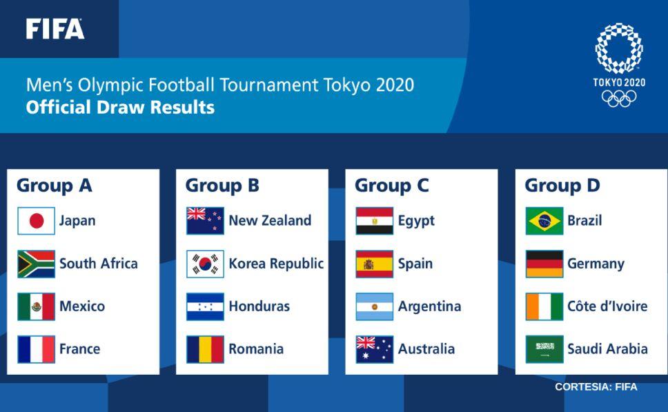 Grupos Tokio 2020