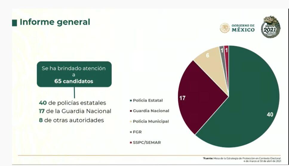 protección-a-candidatos-ssc