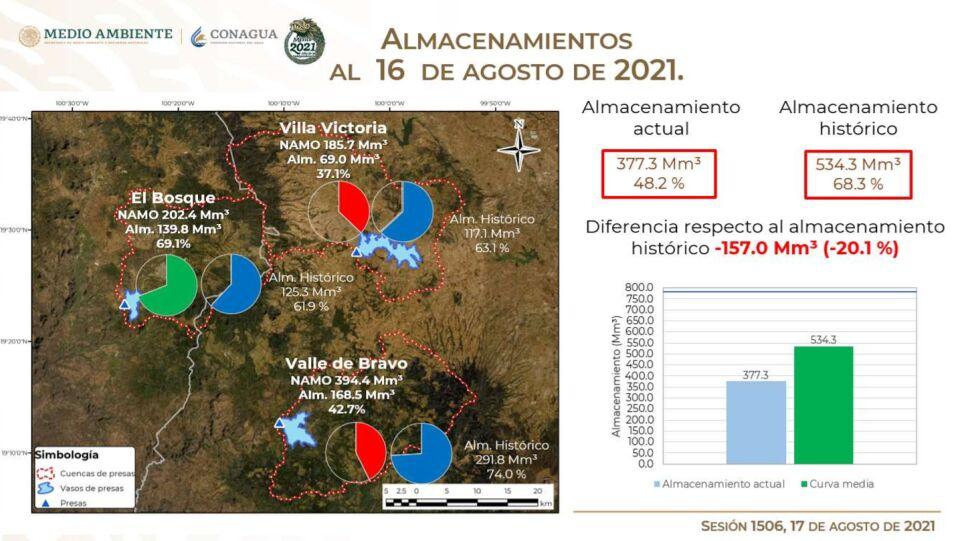 El Sistema Cutzamala continúa su recuperación gracias a las lluvias de los últimos días y se encuentra al 48.2% de su capacidad.