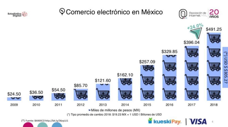 83 millones de mexicanos realizan compras en línea: Asociación de Internet