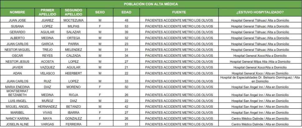Personas que recibieron el alta médica por accidente en Metro CDMX