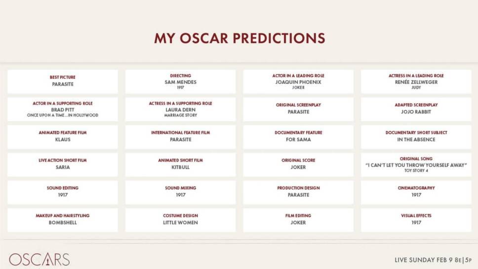 Genera polémica publicación por error de posibles ganadores del Oscar