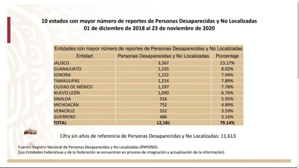 Jalisco es el estado con mayor número de personas desaparecidas en lo que va de la administración