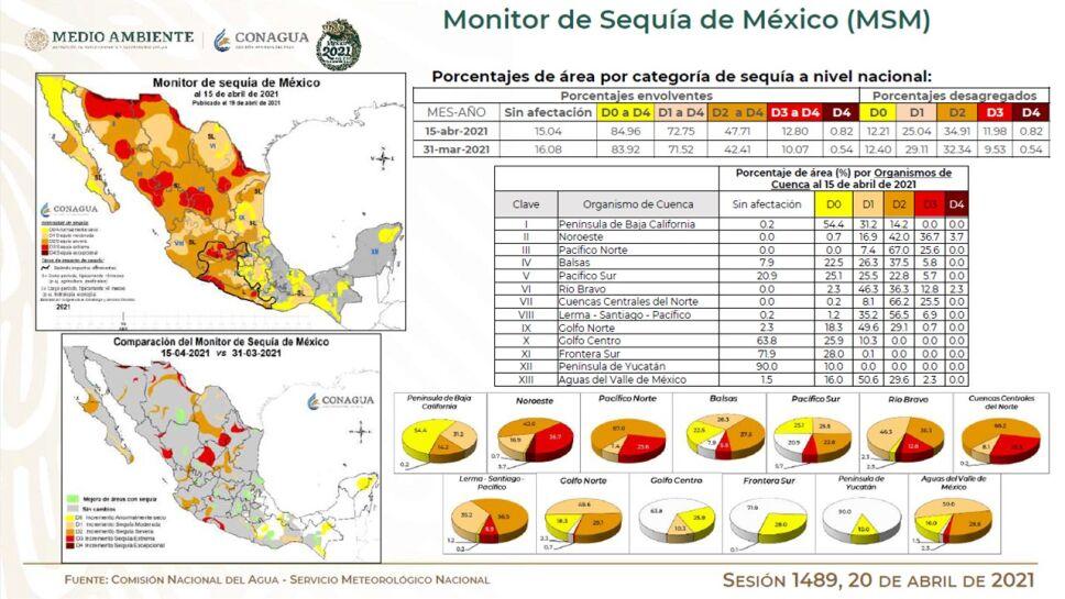 Sobre la sequía, el SMN señaló durante el informe del Sistema Cutzamala que dicha condicón se incrementó de 83.92% a 84.96%.