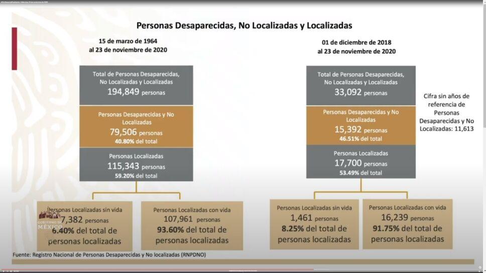 Jalisco es el estado con mayor número de personas desaparecidas