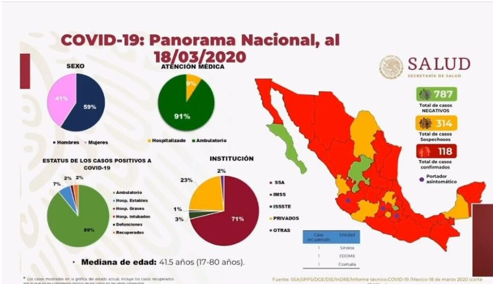 Cifra de casos de Covid-19 en México sube de 93 a 118