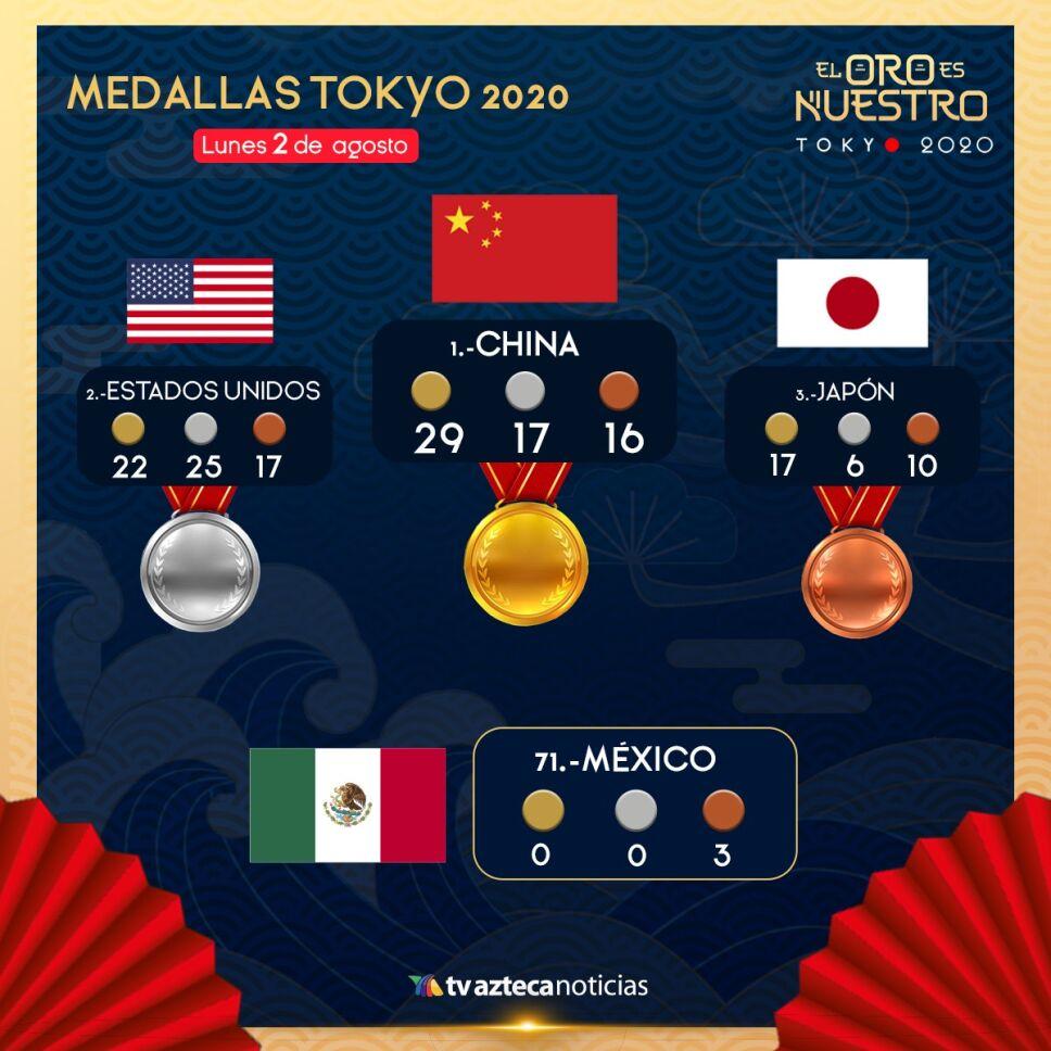 Medallas Tokyo 2020 2 de agosto